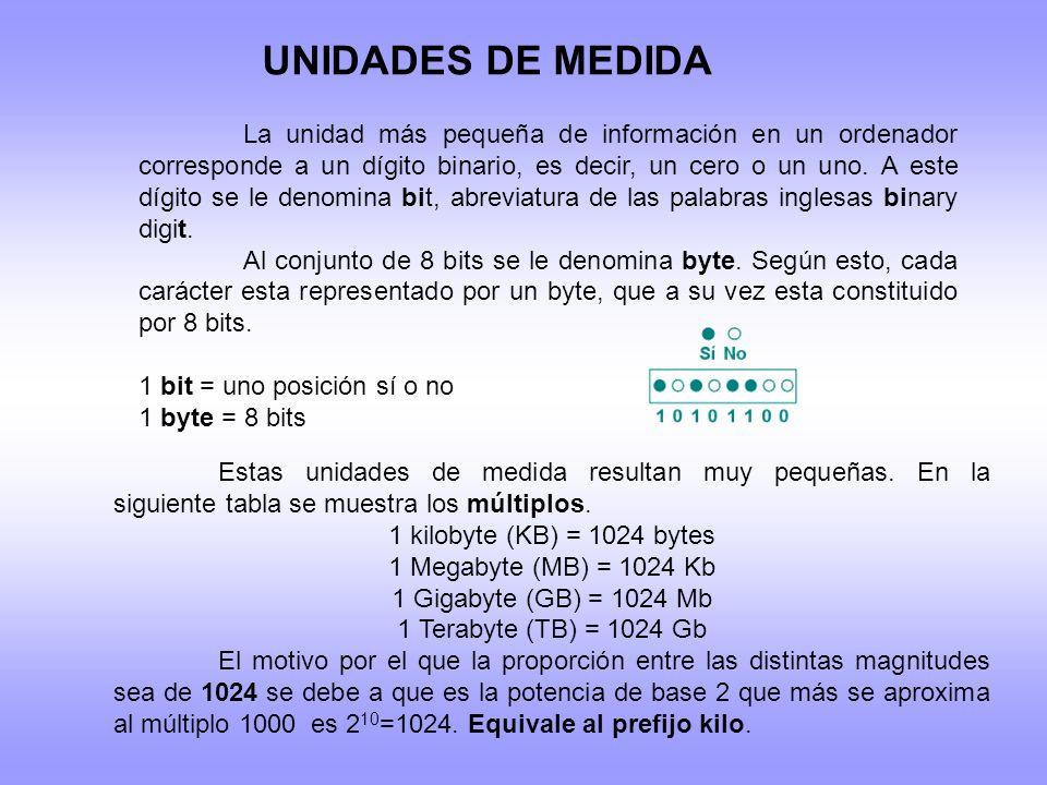 UNIDADES DE MEDIDA La unidad más pequeña de información en un ordenador corresponde a un dígito binario, es decir, un cero o un uno. A este dígito se