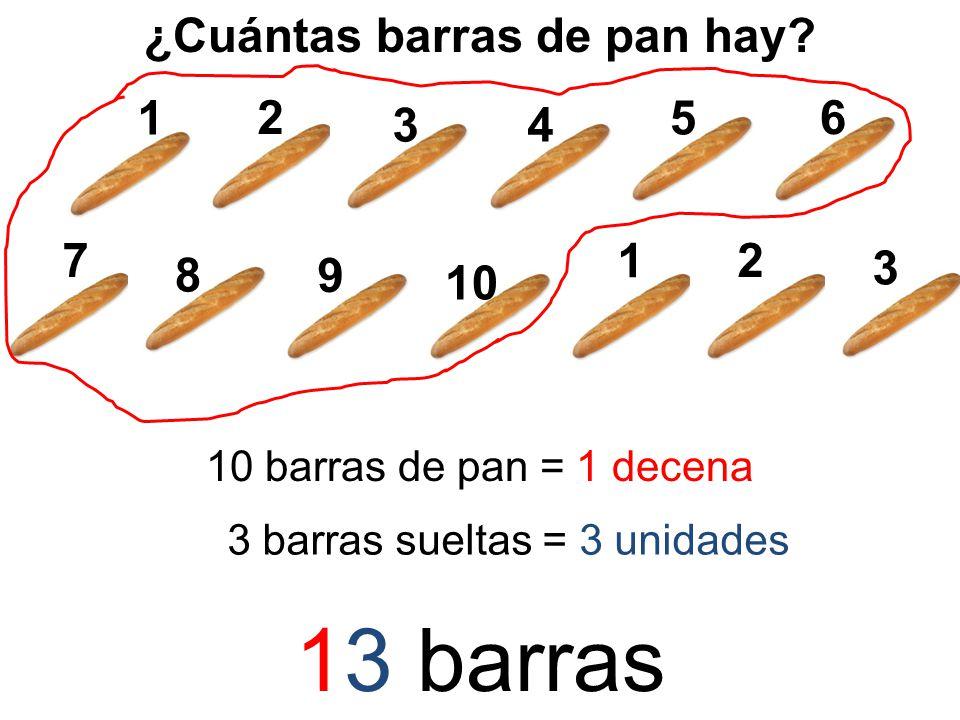 ¿Cuántas barras de pan hay? 1 2 5 34 6 7 8 9 10 barras de pan = 1 decena 1 2 3 3 barras sueltas = 3 unidades 13 barras