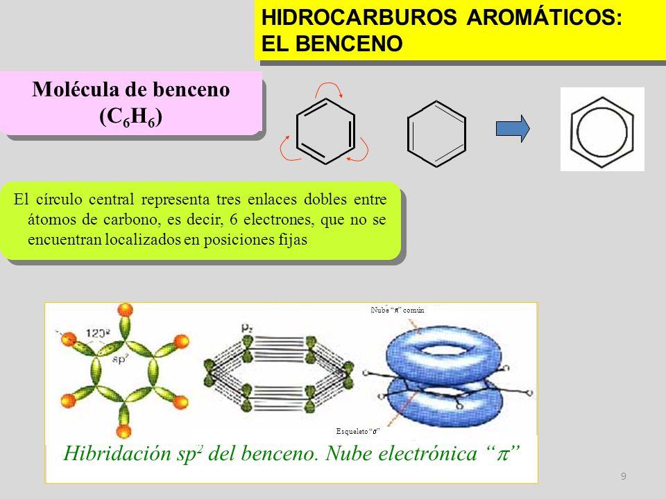 9 HIDROCARBUROS AROMÁTICOS: EL BENCENO El círculo central representa tres enlaces dobles entre átomos de carbono, es decir, 6 electrones, que no se en