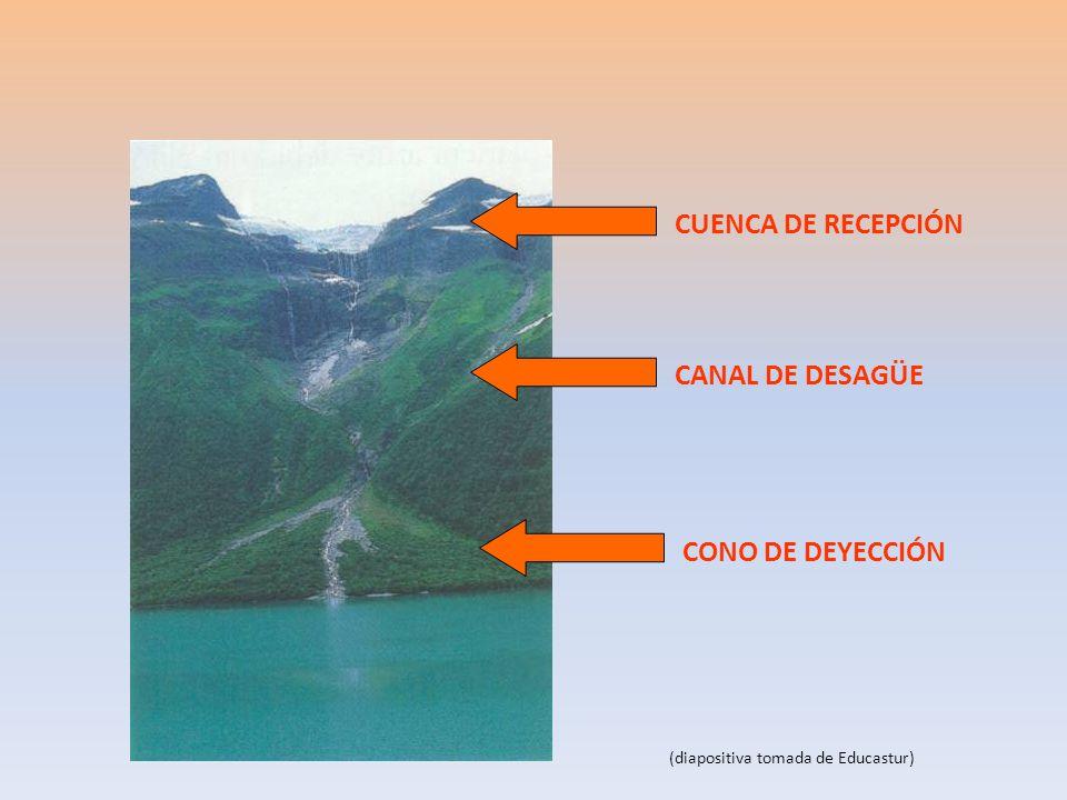 CUENCA DE RECEPCIÓN CANAL DE DESAGÜE CONO DE DEYECCIÓN (diapositiva tomada de Educastur)