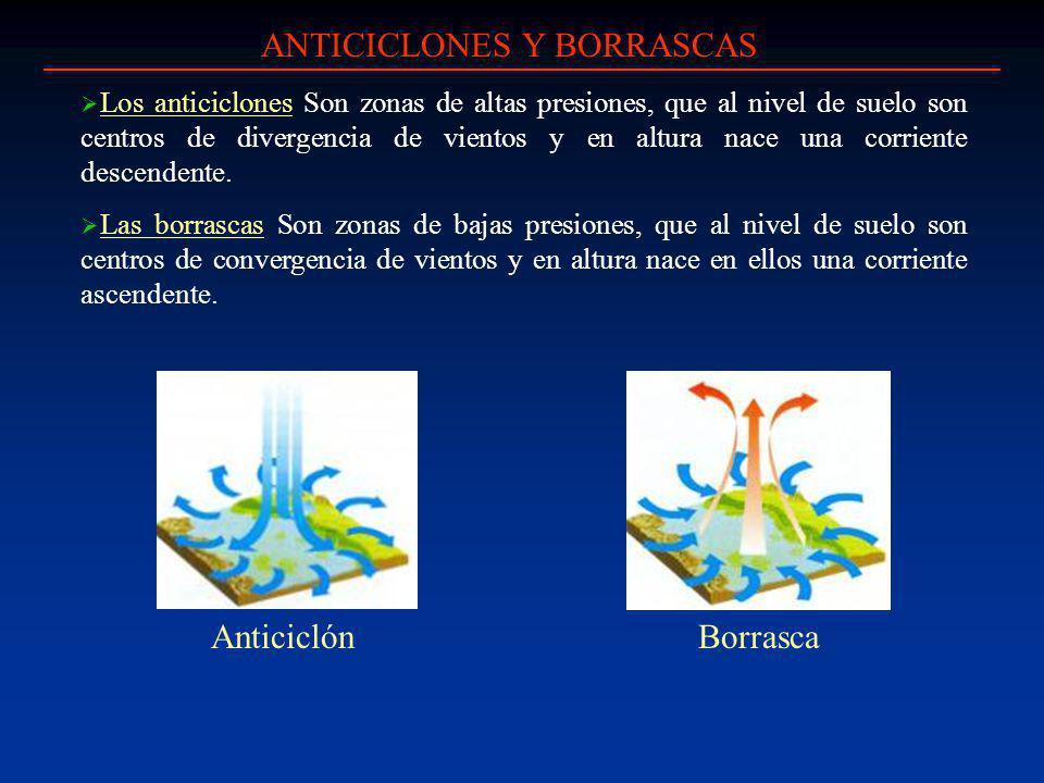 ANTICICLONES Y BORRASCAS Los anticiclones Son zonas de altas presiones, que al nivel de suelo son centros de divergencia de vientos y en altura nace una corriente descendente.