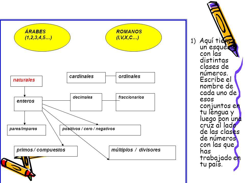 ÁRABES (1,2,3,4,5…) ROMANOS (I,V,X,C…) naturales decimales enteros pares/imparespositivos / cero / negativos fraccionarios múltiplos / divisores cardinalesordinales primos / compuestos 1) Aquí tienes un esquema con las distintas clases de números.