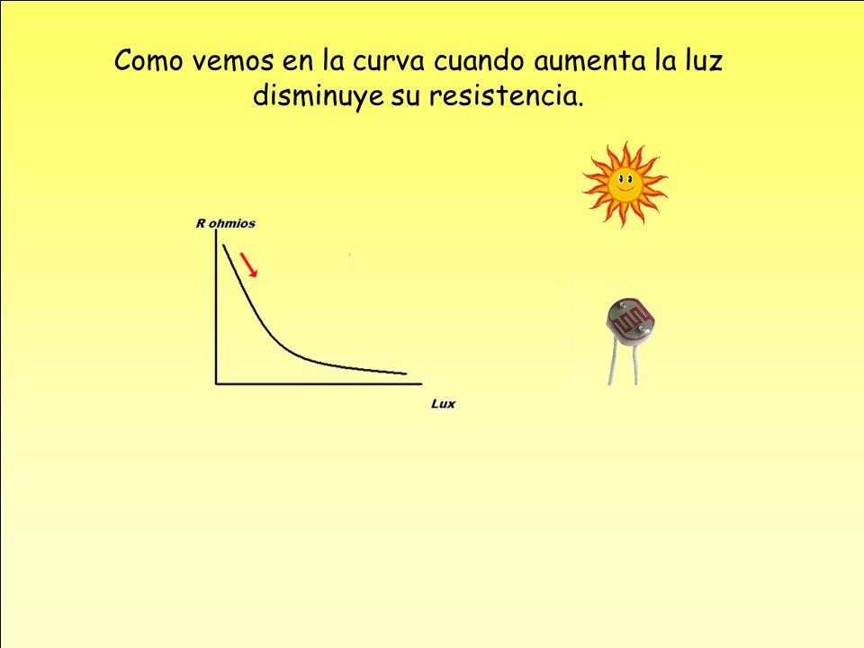 Como vemos en la curva cuando aumenta la luz disminuye su resistencia.