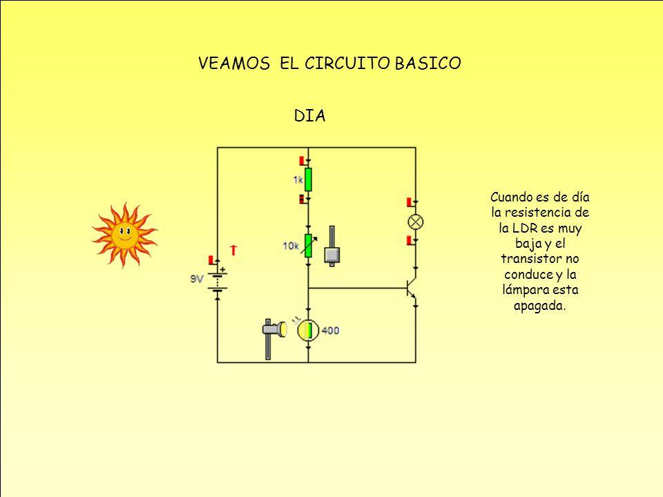 VEAMOS EL CIRCUITO BASICO Cuando es de día la resistencia de la LDR es muy baja y el transistor no conduce y la lámpara esta apagada. DIA