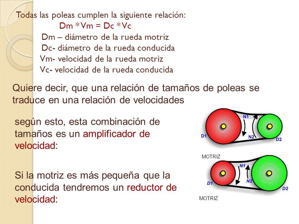 Todas las poleas cumplen la siguiente relación: Dm * Vm = Dc * Vc Dm – diámetro de la rueda motriz Dc- diámetro de la rueda conducida Vm- velocidad de la rueda motriz Vc- velocidad de la rueda conducida según esto, esta combinación de tamaños es un amplificador de velocidad: Quiere decir, que una relación de tamaños de poleas se traduce en una relación de velocidades Si la motriz es más pequeña que la conducida tendremos un reductor de velocidad: MOTRIZ