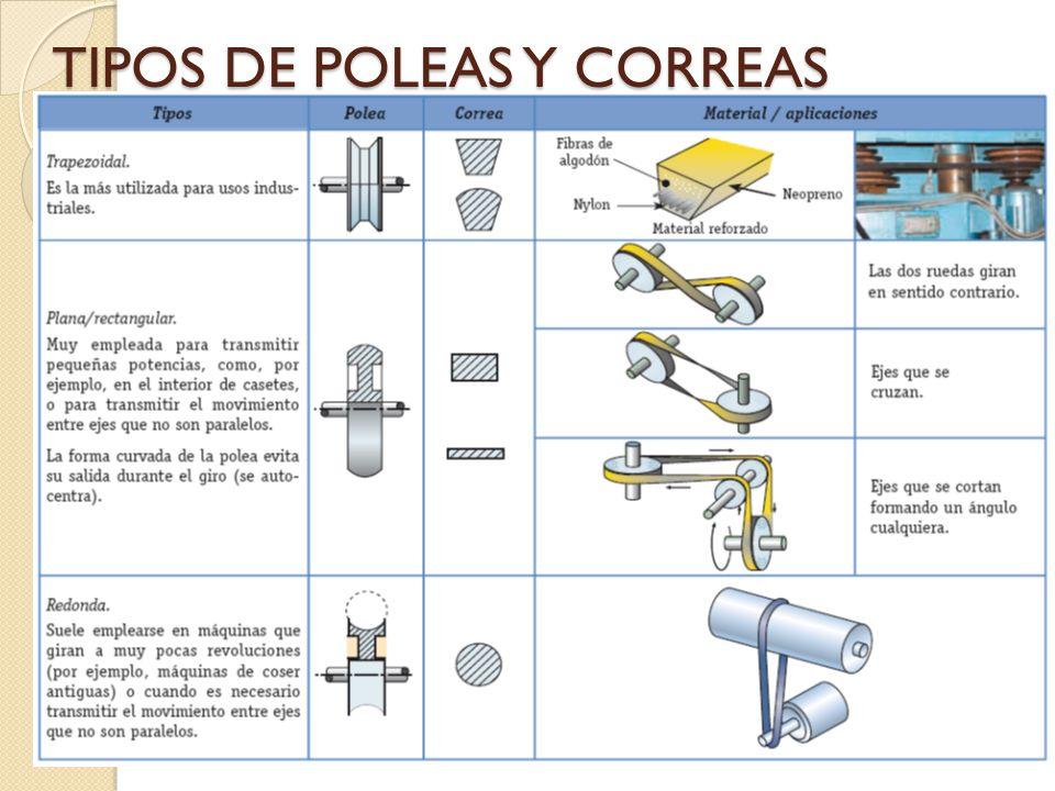 TIPOS DE POLEAS Y CORREAS