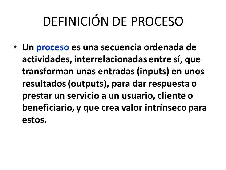 DEFINICIÓN DE PROCESO Un proceso es una secuencia ordenada de actividades, interrelacionadas entre sí, que transforman unas entradas (inputs) en unos resultados (outputs), para dar respuesta o prestar un servicio a un usuario, cliente o beneficiario, y que crea valor intrínseco para estos.