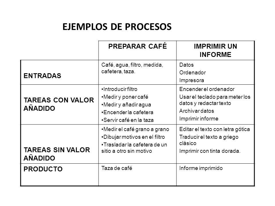 PREPARAR CAFÉIMPRIMIR UN INFORME ENTRADAS Café, agua, filtro, medida, cafetera, taza.