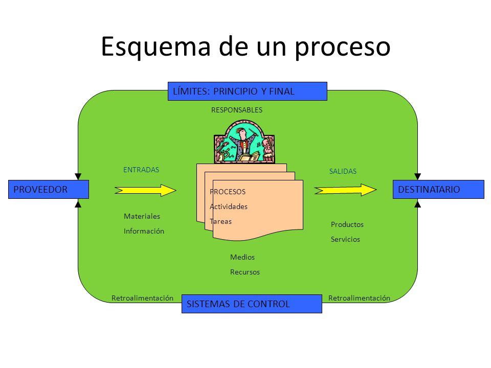Esquema de un proceso LÍMITES: PRINCIPIO Y FINAL SISTEMAS DE CONTROL PROVEEDORDESTINATARIO PROCESOS Actividades Tareas ENTRADAS SALIDAS RESPONSABLES Materiales Información Medios Recursos Productos Servicios Retroalimentación