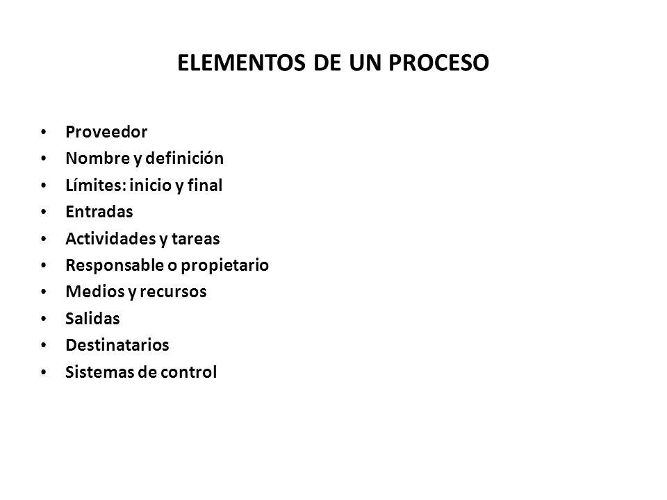 ELEMENTOS DE UN PROCESO Proveedor Nombre y definición Límites: inicio y final Entradas Actividades y tareas Responsable o propietario Medios y recursos Salidas Destinatarios Sistemas de control