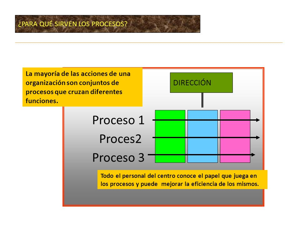 Proces2 Proceso 1 Proceso 3 DIRECCIÓN La mayoría de las acciones de una organización son conjuntos de procesos que cruzan diferentes funciones.