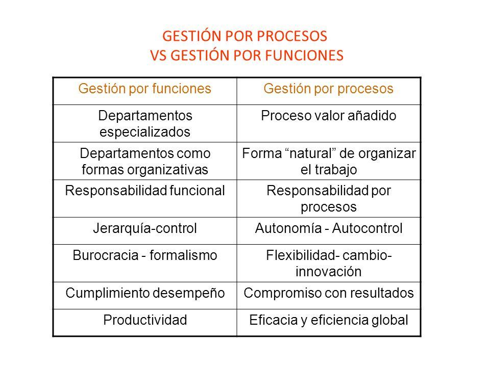 GESTIÓN POR PROCESOS VS GESTIÓN POR FUNCIONES Gestión por funcionesGestión por procesos Departamentos especializados Proceso valor añadido Departamentos como formas organizativas Forma natural de organizar el trabajo Responsabilidad funcionalResponsabilidad por procesos Jerarquía-controlAutonomía - Autocontrol Burocracia - formalismoFlexibilidad- cambio- innovación Cumplimiento desempeñoCompromiso con resultados ProductividadEficacia y eficiencia global
