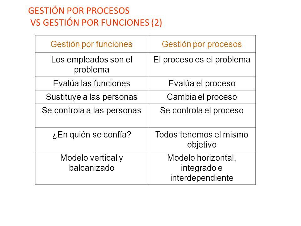 Gestión por funcionesGestión por procesos Los empleados son el problema El proceso es el problema Evalúa las funcionesEvalúa el proceso Sustituye a las personasCambia el proceso Se controla a las personasSe controla el proceso ¿En quién se confía?Todos tenemos el mismo objetivo Modelo vertical y balcanizado Modelo horizontal, integrado e interdependiente GESTIÓN POR PROCESOS VS GESTIÓN POR FUNCIONES (2)