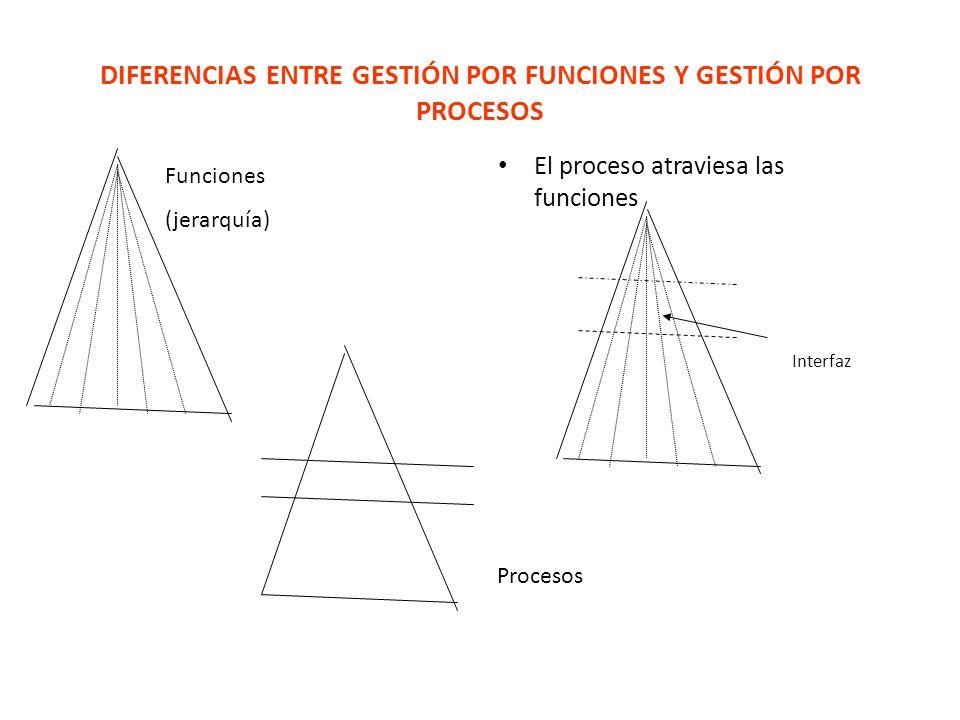 DIFERENCIAS ENTRE GESTIÓN POR FUNCIONES Y GESTIÓN POR PROCESOS El proceso atraviesa las funciones Funciones (jerarquía) Procesos Interfaz