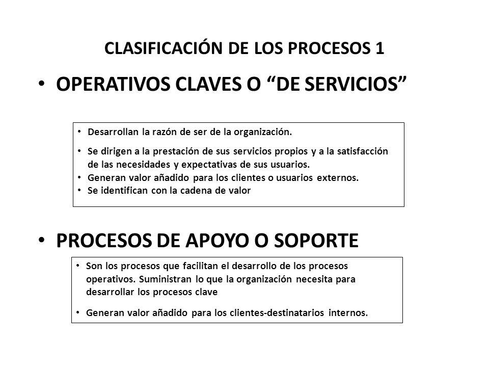 CLASIFICACIÓN DE LOS PROCESOS 1 OPERATIVOS CLAVES O DE SERVICIOS PROCESOS DE APOYO O SOPORTE Desarrollan la razón de ser de la organización.