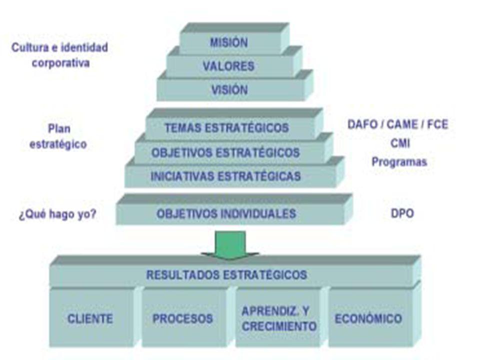 Elaboración y revisión de doc.