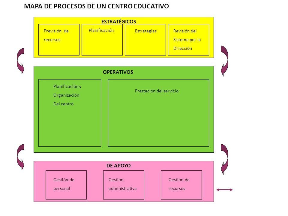 Previsión de recursos Planificación Estrategias Revisión del Sistema por la Dirección Planificación y Organización Del centro Prestación del servicio Gestión de personal Gestión administrativa Gestión de recursos MAPA DE PROCESOS DE UN CENTRO EDUCATIVO ESTRATÉGICOS OPERATIVOS DE APOYO