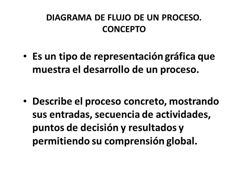 DIAGRAMA DE FLUJO DE UN PROCESO.