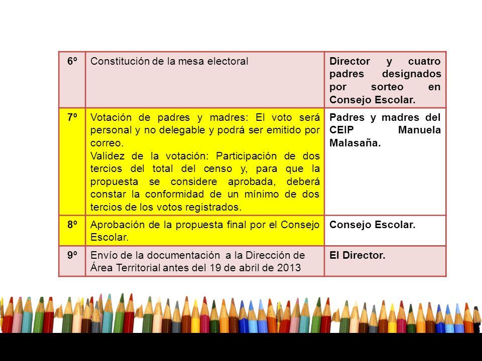 6ºConstitución de la mesa electoralDirector y cuatro padres designados por sorteo en Consejo Escolar.