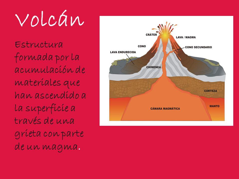 cámara magmática dique chimenea principal chimenea secundaria cono volcánico cono secundario cráter colada de lava Partes del volcán