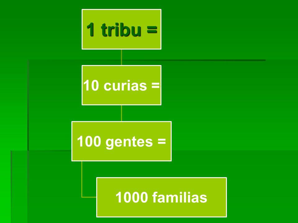 1 tribu = 10 curias = 100 gentes = 1000 familias