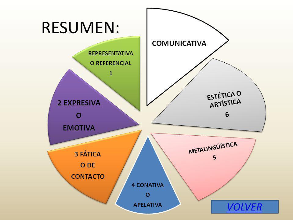 RESUMEN: COMUNICATIVA ESTÉTICA O ARTÍSTICA 6 METALINGÚÍSTICA 5 4 CONATIVA O APELATIVA 3 FÁTICA O DE CONTACTO 2 EXPRESIVA O EMOTIVA REPRESENTATIVA O REFERENCIAL 1 VOLVER