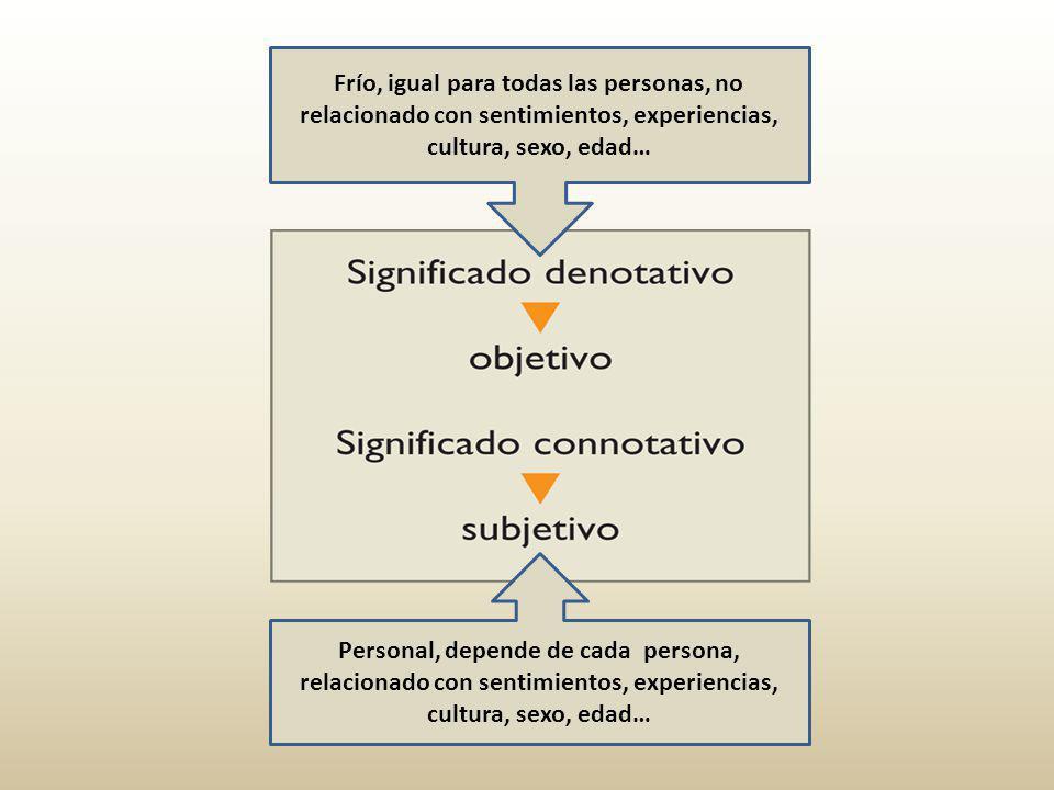 Personal, depende de cada persona, relacionado con sentimientos, experiencias, cultura, sexo, edad… Frío, igual para todas las personas, no relacionado con sentimientos, experiencias, cultura, sexo, edad…