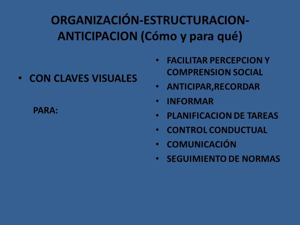 ORGANIZACIÓN-ESTRUCTURACION- ANTICIPACION (Cómo y para qué) CON CLAVES VISUALES PARA: FACILITAR PERCEPCION Y COMPRENSION SOCIAL ANTICIPAR,RECORDAR INF