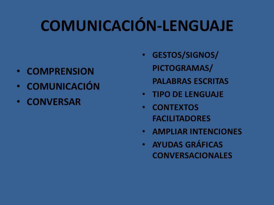 COMUNICACIÓN-LENGUAJE COMPRENSION COMUNICACIÓN CONVERSAR GESTOS/SIGNOS/ PICTOGRAMAS/ PALABRAS ESCRITAS TIPO DE LENGUAJE CONTEXTOS FACILITADORES AMPLIA