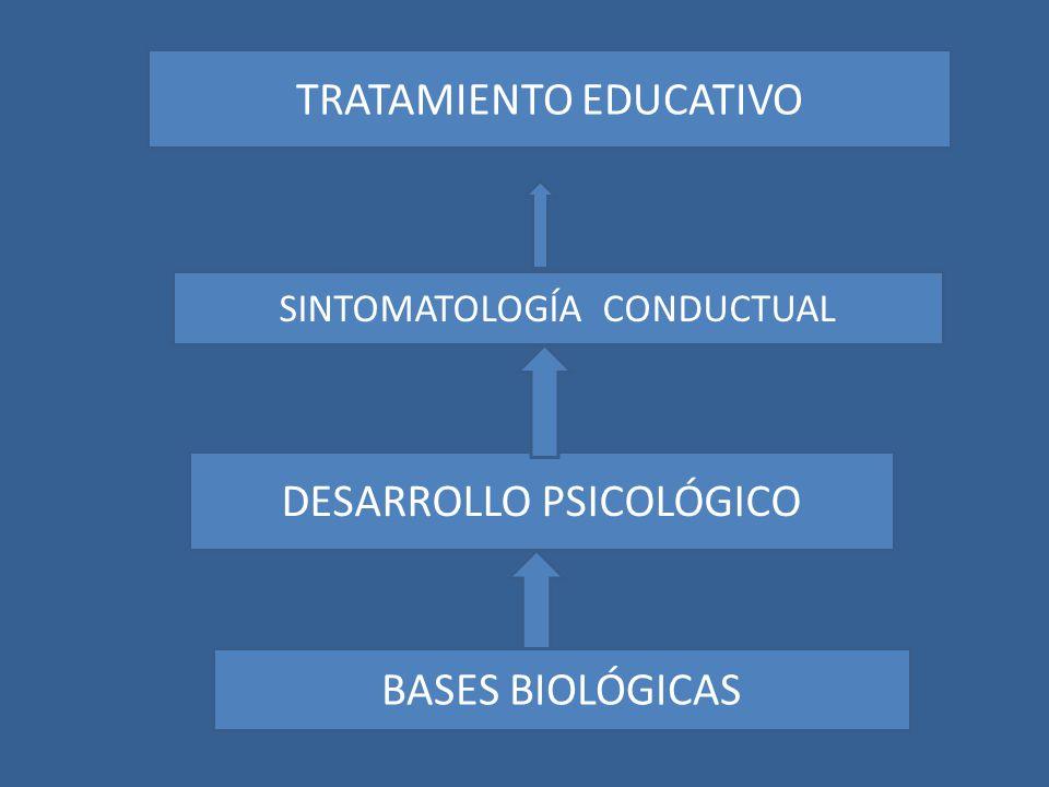 TRATAMIENTO EDUCATIVO DESARROLLO PSICOLÓGICO BASES BIOLÓGICAS TRATAMIENTO EDUCATIVO SINTOMATOLOGÍA CONDUCTUAL