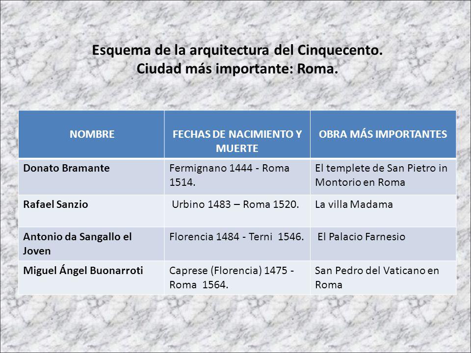 Esquema de la arquitectura del Cinquecento. Ciudad más importante: Roma. NOMBREFECHAS DE NACIMIENTO Y MUERTE OBRA MÁS IMPORTANTES Donato BramanteFermi