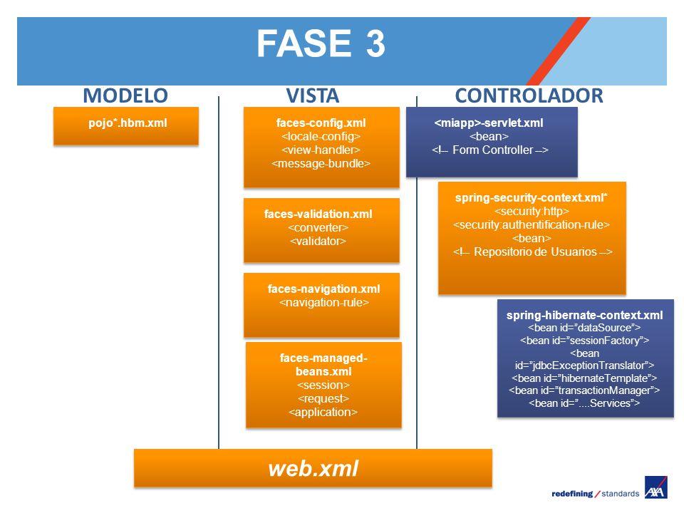 Pour personnaliser le pied de page « Lieu - date »: Affichage / En-tête et pied de page Personnaliser la zone date et pieds de page, Cliquer sur appliquer partout Encombrement maximum du logotype depuis le bord inférieur droit de la page (logo placé à 2/3X du bord; X = logotype) MODELO pojo*.hbm.xml VISTA faces-config.xml faces-validation.xml CONTROLADOR faces-navigation.xml faces-managed- beans.xml web.xml FASE 3 -servlet.xml spring-security-context.xml* spring-hibernate-context.xml