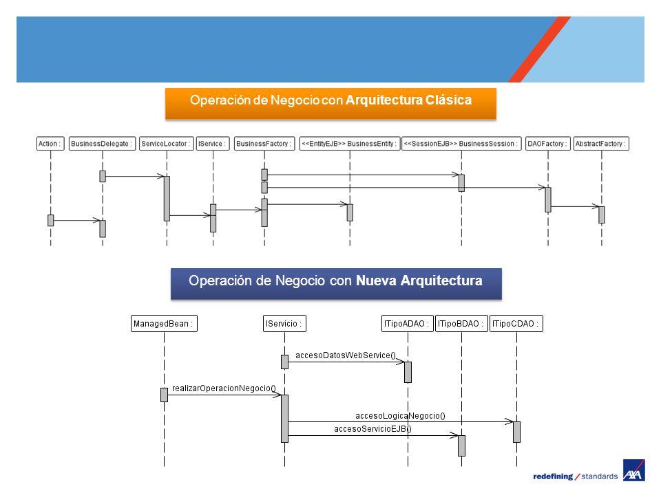 Pour personnaliser le pied de page « Lieu - date »: Affichage / En-tête et pied de page Personnaliser la zone date et pieds de page, Cliquer sur appliquer partout Encombrement maximum du logotype depuis le bord inférieur droit de la page (logo placé à 2/3X du bord; X = logotype) Operación de Negocio con Arquitectura Clásica Operación de Negocio con Nueva Arquitectura