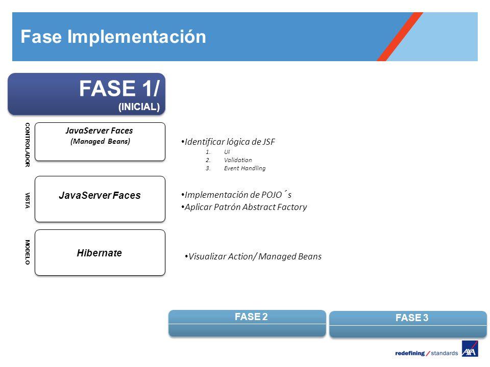 Pour personnaliser le pied de page « Lieu - date »: Affichage / En-tête et pied de page Personnaliser la zone date et pieds de page, Cliquer sur appliquer partout Encombrement maximum du logotype depuis le bord inférieur droit de la page (logo placé à 2/3X du bord; X = logotype) FASE 1/ (INICIAL) FASE 2 FASE 3 Identificar lógica de JSF 1.UI 2.Validation 3.Event Handling Implementación de POJO´s Aplicar Patrón Abstract Factory Visualizar Action/ Managed Beans MODELO VISTA CONTROLADOR Hibernate JavaServer Faces (Managed Beans) Fase Implementación