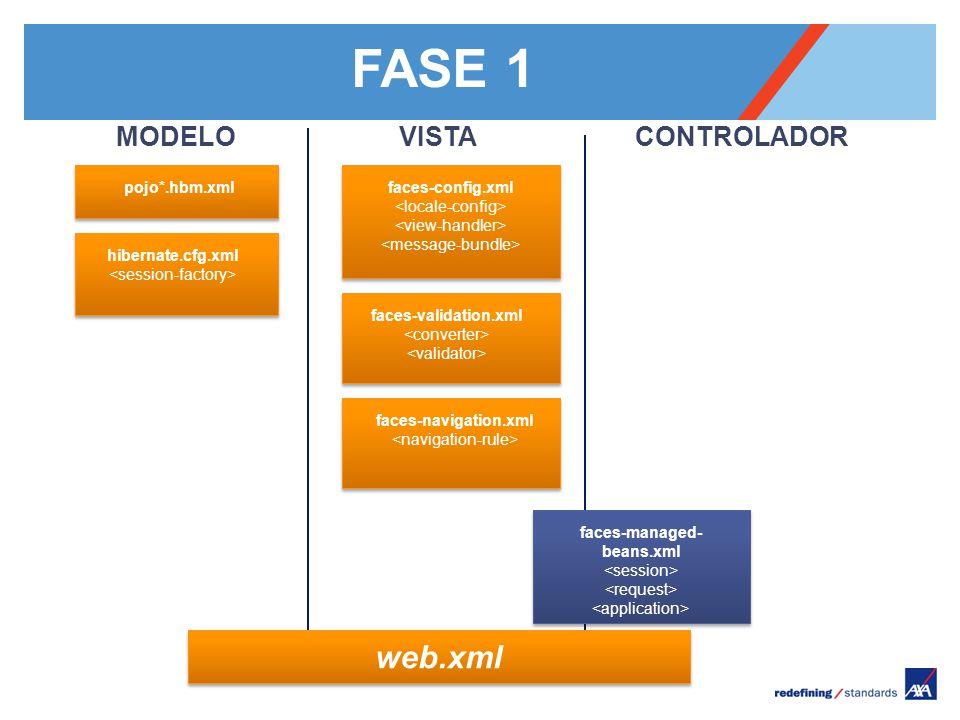 Pour personnaliser le pied de page « Lieu - date »: Affichage / En-tête et pied de page Personnaliser la zone date et pieds de page, Cliquer sur appliquer partout Encombrement maximum du logotype depuis le bord inférieur droit de la page (logo placé à 2/3X du bord; X = logotype) MODELO pojo*.hbm.xml hibernate.cfg.xml VISTA faces-config.xml faces-validation.xml CONTROLADOR faces-navigation.xml faces-managed- beans.xml web.xml FASE 1