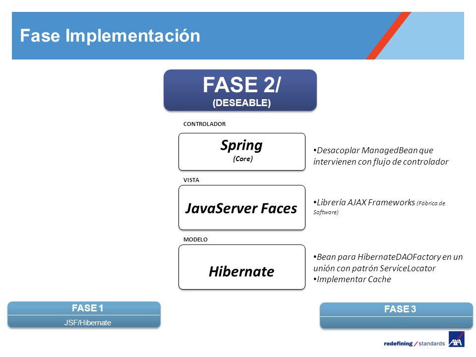 Pour personnaliser le pied de page « Lieu - date »: Affichage / En-tête et pied de page Personnaliser la zone date et pieds de page, Cliquer sur appliquer partout Encombrement maximum du logotype depuis le bord inférieur droit de la page (logo placé à 2/3X du bord; X = logotype) FASE 3 FASE 1 JSF/Hibernate FASE 2/ (DESEABLE) MODELO VISTA CONTROLADOR Hibernate JavaServer Faces Spring (Core) Desacoplar ManagedBean que intervienen con flujo de controlador Librería AJAX Frameworks (Fábrica de Software) Bean para HibernateDAOFactory en un unión con patrón ServiceLocator Implementar Cache Fase Implementación