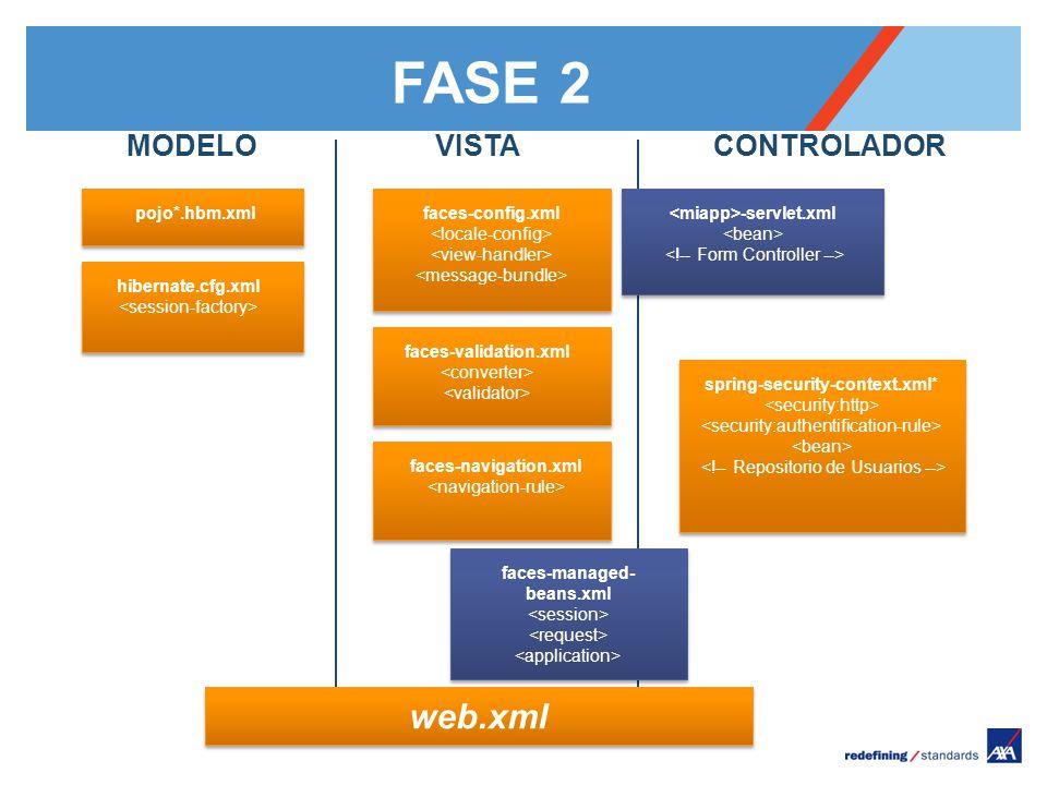 Pour personnaliser le pied de page « Lieu - date »: Affichage / En-tête et pied de page Personnaliser la zone date et pieds de page, Cliquer sur appliquer partout Encombrement maximum du logotype depuis le bord inférieur droit de la page (logo placé à 2/3X du bord; X = logotype) MODELO pojo*.hbm.xml hibernate.cfg.xml VISTA faces-config.xml faces-validation.xml CONTROLADOR faces-navigation.xml faces-managed- beans.xml web.xml FASE 2 -servlet.xml spring-security-context.xml*