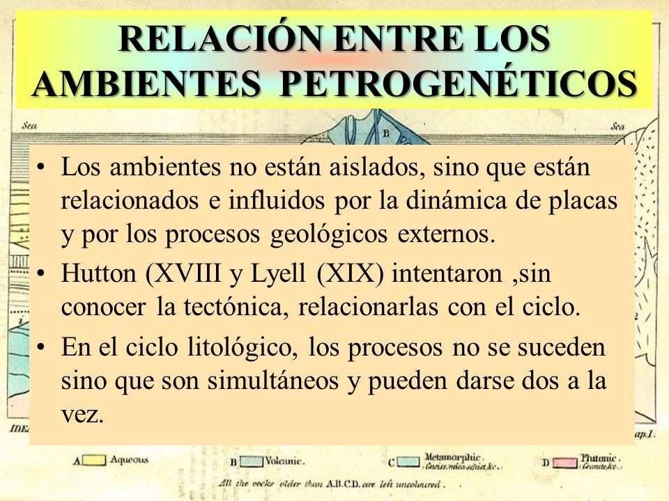 Origen de las rocas por Lyell RELACIÓN ENTRE LOS AMBIENTES PETROGENÉTICOS Los ambientes no están aislados, sino que están relacionados e influidos por