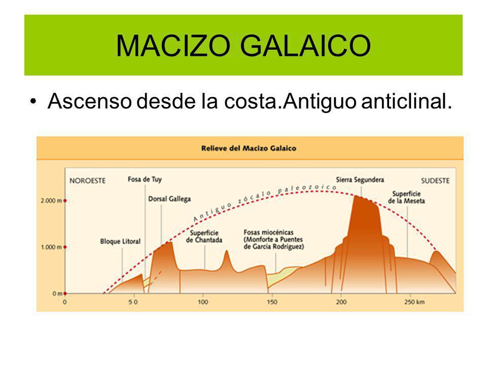MACIZO GALAICO Ascenso desde la costa.Antiguo anticlinal.