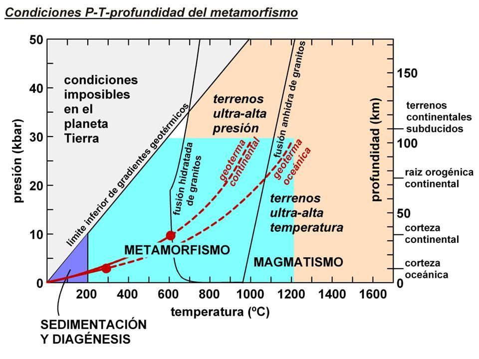 6.2.- FACTORES DEL METAMORFISMO 1.Aumento de temperatura: Se rompe los enlaces de las redes y aumenta la energía interna que conlleva nuevas reacciones químicas y nuevas estructuras cristalinas (Nuevos minerales) 2.Incremento de presión: Cambia la estructura cristalina o una nueva reorientación y disposición de los minerales.