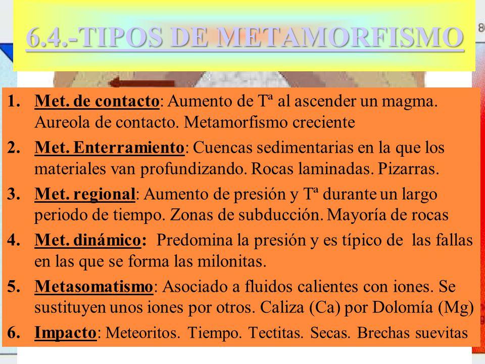 Milonita 6.4.-TIPOS DE METAMORFISMO 6.4.-TIPOS DE METAMORFISMO 1.Met. de contacto: Aumento de Tª al ascender un magma. Aureola de contacto. Metamorfis