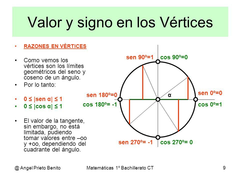 @ Angel Prieto BenitoMatemáticas 1º Bachillerato CT9 RAZONES EN VÉRTICES Como vemos los vértices son los límites geométricos del seno y coseno de un á