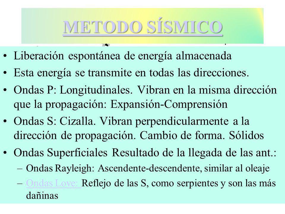 Liberación espontánea de energía almacenada Esta energía se transmite en todas las direcciones.