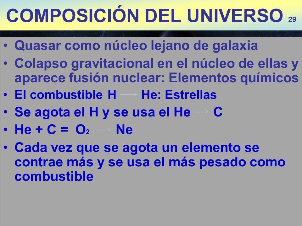 Quasar como núcleo lejano de galaxia Colapso gravitacional en el núcleo de ellas y aparece fusión nuclear: Elementos químicos El combustible H He: Est