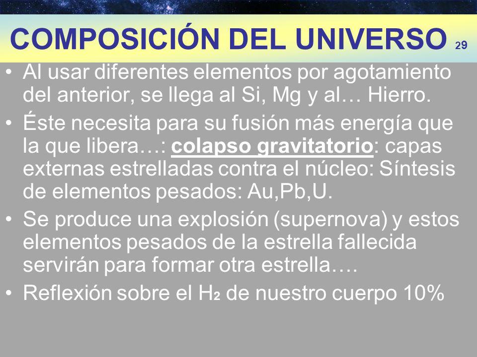 EL BIG BANG Helio Hidrógeno Protones y neutrones Quarks y electrones Partículas elementales PRUEBAS: PILARES -Radiac.