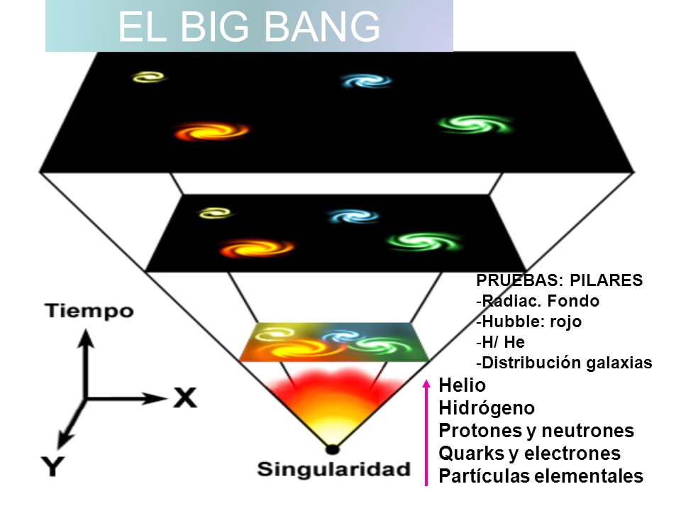 EL BIG BANG Helio Hidrógeno Protones y neutrones Quarks y electrones Partículas elementales PRUEBAS: PILARES -Radiac. Fondo -Hubble: rojo -H/ He -Dist