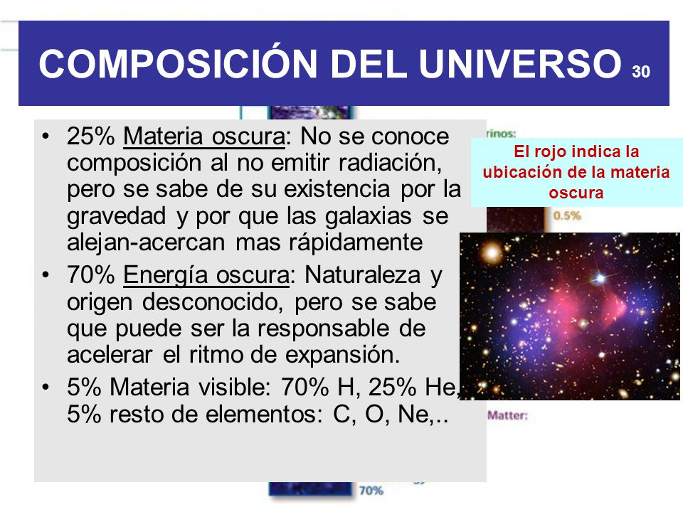COMPOSICIÓN DEL UNIVERSO 30 25% Materia oscura: No se conoce composición al no emitir radiación, pero se sabe de su existencia por la gravedad y por q