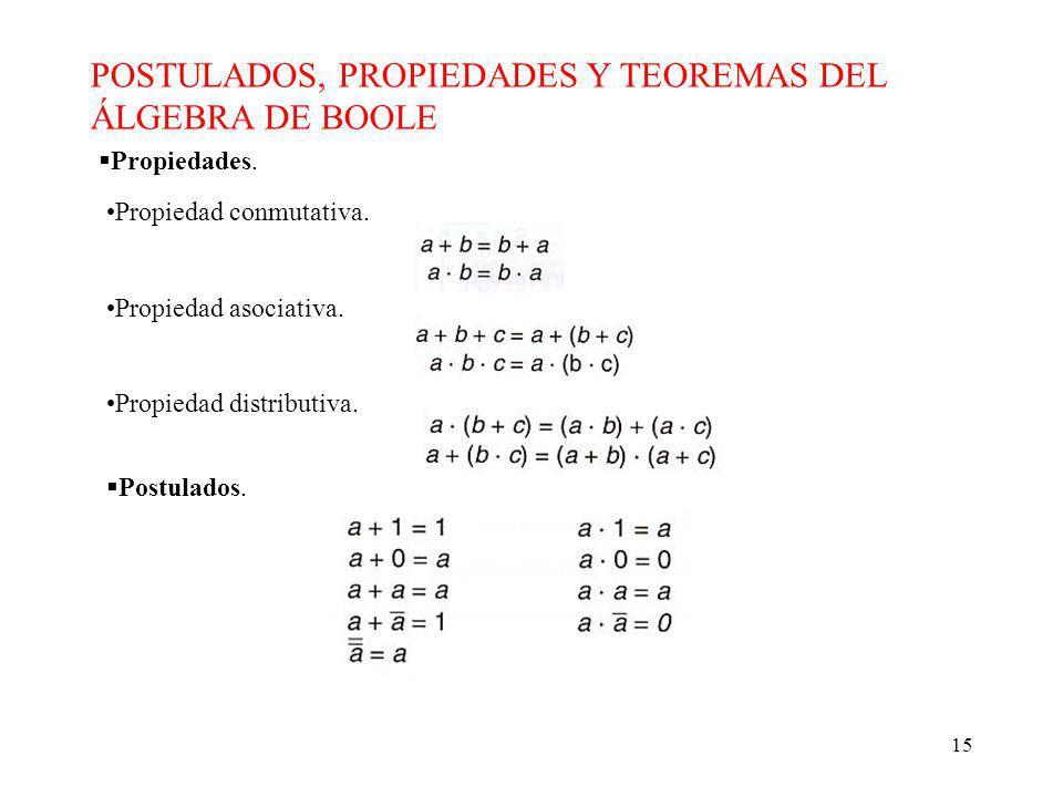 15 POSTULADOS, PROPIEDADES Y TEOREMAS DEL ÁLGEBRA DE BOOLE Propiedades.