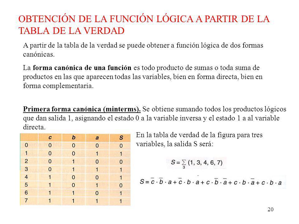 20 OBTENCIÓN DE LA FUNCIÓN LÓGICA A PARTIR DE LA TABLA DE LA VERDAD A partir de la tabla de la verdad se puede obtener a función lógica de dos formas canónicas.