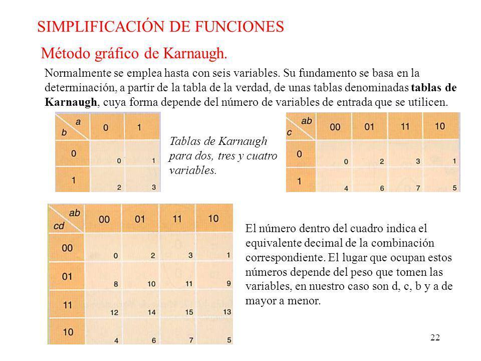 22 SIMPLIFICACIÓN DE FUNCIONES Método gráfico de Karnaugh.